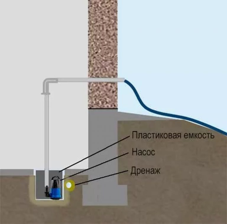 Схема установки дренажного насоса в подвале