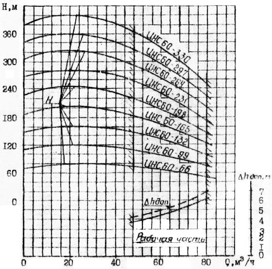 Напорные характеристики насосов ЦНСг